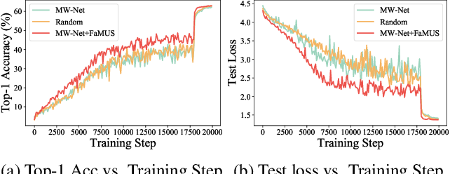 Figure 4 for Faster Meta Update Strategy for Noise-Robust Deep Learning
