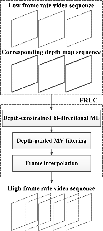 Figure 1 from Motion vector refinement for frame rate up conversion