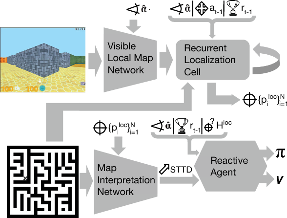 Figure 1 for Teaching a Machine to Read Maps with Deep Reinforcement Learning
