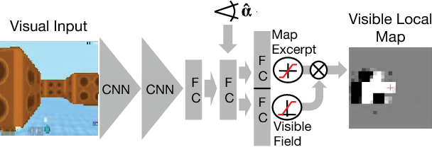 Figure 2 for Teaching a Machine to Read Maps with Deep Reinforcement Learning