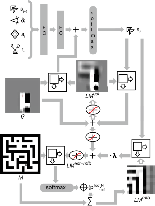 Figure 3 for Teaching a Machine to Read Maps with Deep Reinforcement Learning