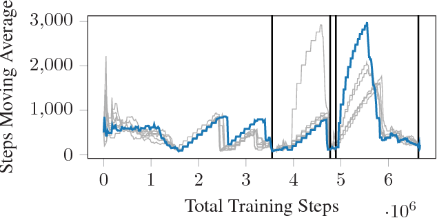 Figure 4 for Teaching a Machine to Read Maps with Deep Reinforcement Learning