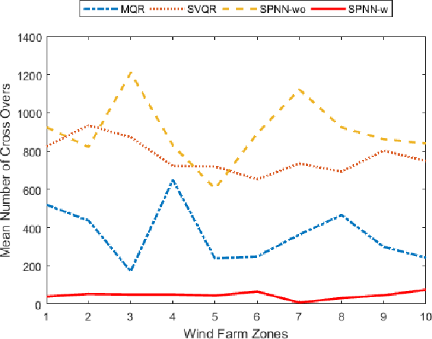 Figure 2 for Smooth Pinball Neural Network for Probabilistic Forecasting of Wind Power