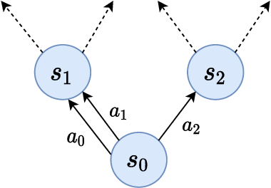 Figure 1 for Action Redundancy in Reinforcement Learning