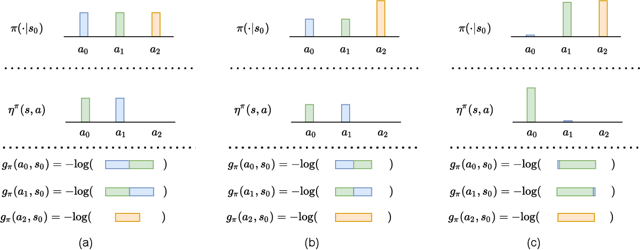 Figure 3 for Action Redundancy in Reinforcement Learning