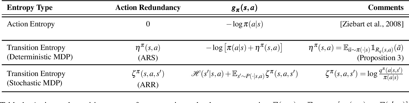 Figure 2 for Action Redundancy in Reinforcement Learning