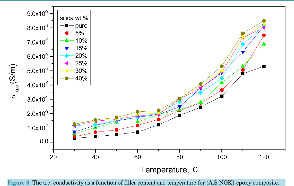Figure 8 from Dielectric Properties and a c  Conductivity of