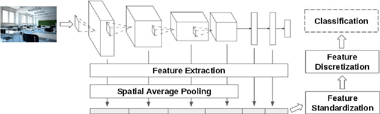 Figure 1 for Building Graph Representations of Deep Vector Embeddings