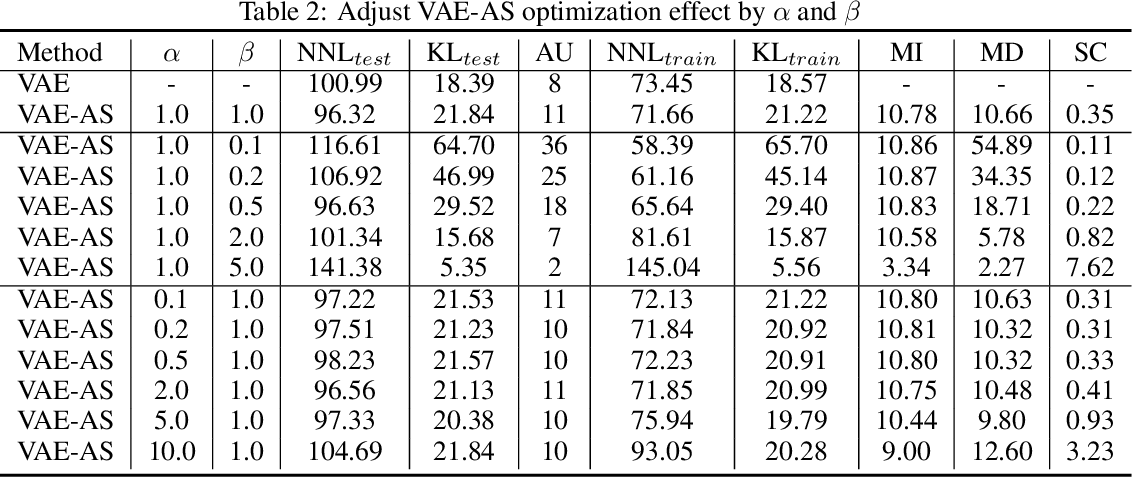 Figure 3 for Improve variational autoEncoder with auxiliary softmax multiclassifier