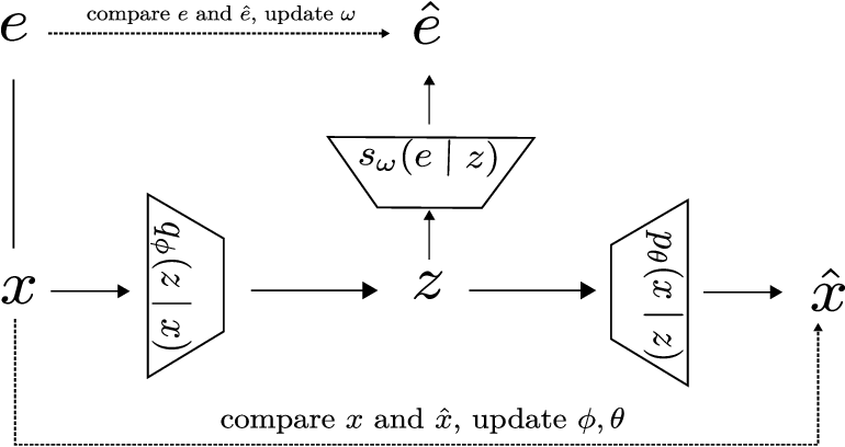 Figure 1 for Improve variational autoEncoder with auxiliary softmax multiclassifier