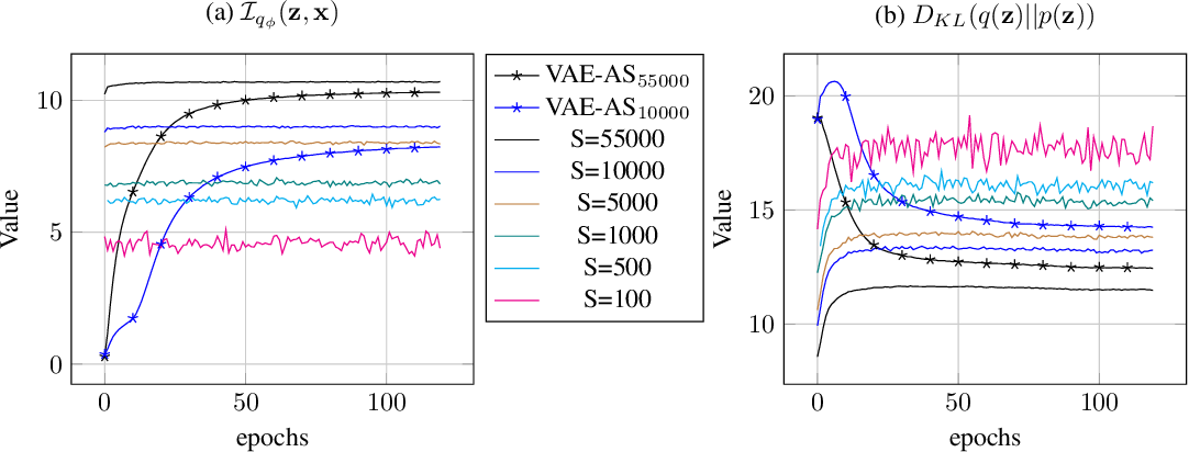 Figure 2 for Improve variational autoEncoder with auxiliary softmax multiclassifier