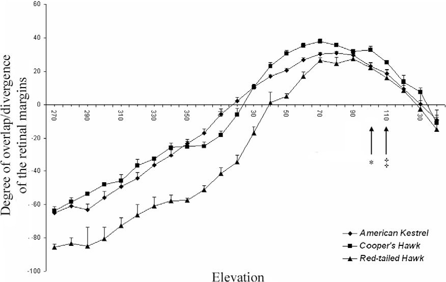 Figure 2 From Hawk Eyes I Diurnal Raptors Differ In Visual Fields