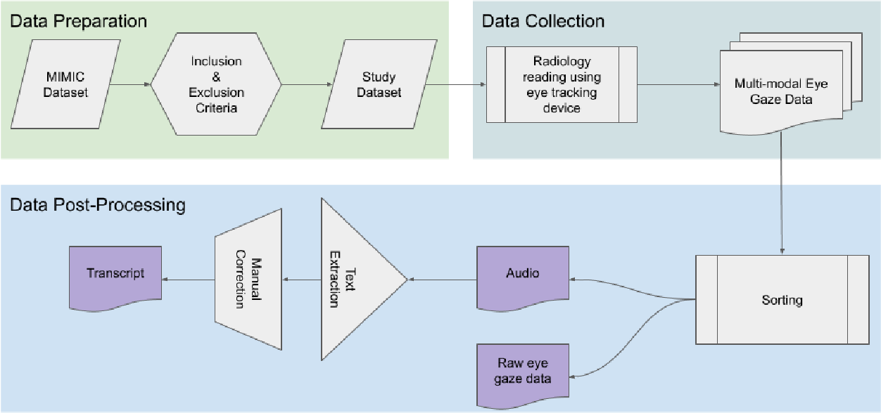 Figure 2 for Creation and Validation of a Chest X-Ray Dataset with Eye-tracking and Report Dictation for AI Development