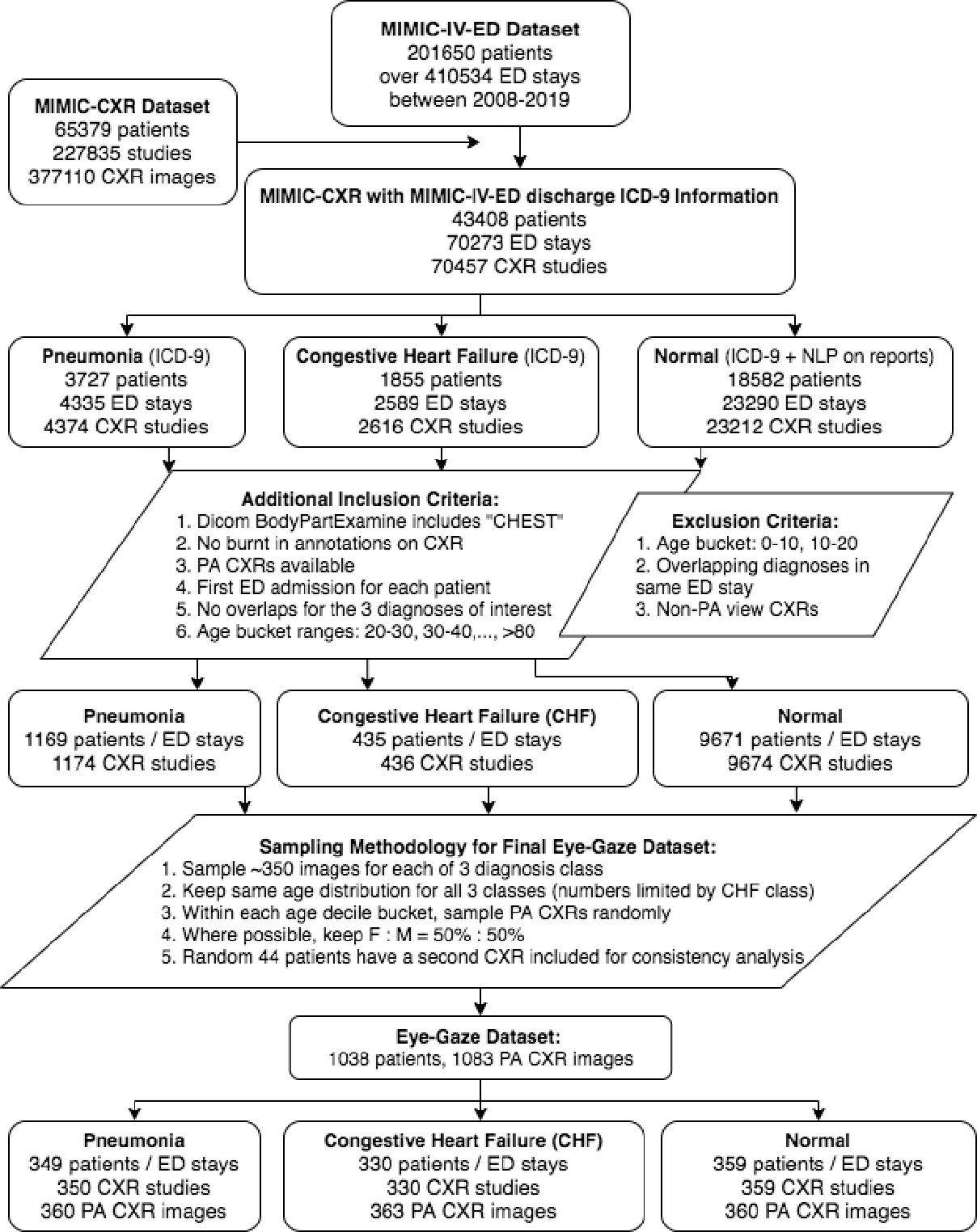 Figure 4 for Creation and Validation of a Chest X-Ray Dataset with Eye-tracking and Report Dictation for AI Development