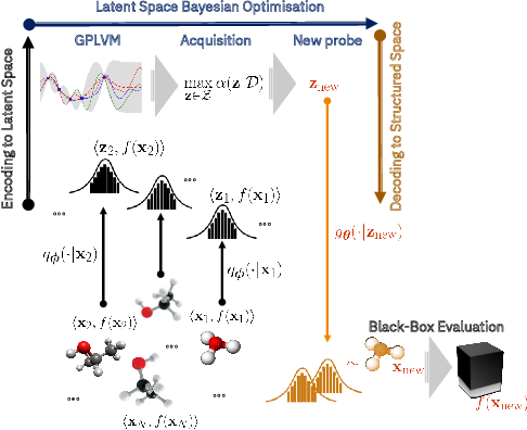 Figure 1 for High-Dimensional Bayesian Optimisation with Variational Autoencoders and Deep Metric Learning