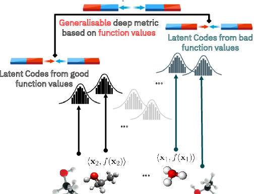 Figure 3 for High-Dimensional Bayesian Optimisation with Variational Autoencoders and Deep Metric Learning