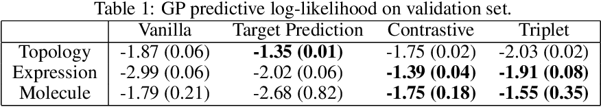 Figure 2 for High-Dimensional Bayesian Optimisation with Variational Autoencoders and Deep Metric Learning