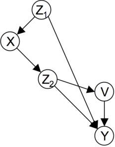 Figure 2 for A Logical Characterization of Constraint-Based Causal Discovery