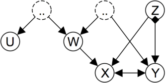 Figure 4 for A Logical Characterization of Constraint-Based Causal Discovery