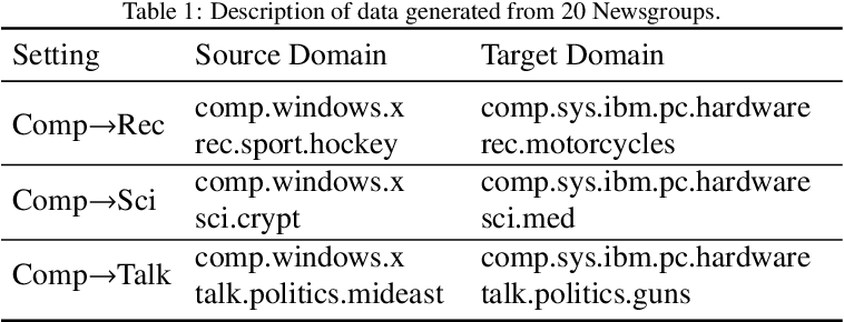 Figure 2 for Semi-supervised representation learning via dual autoencoders for domain adaptation