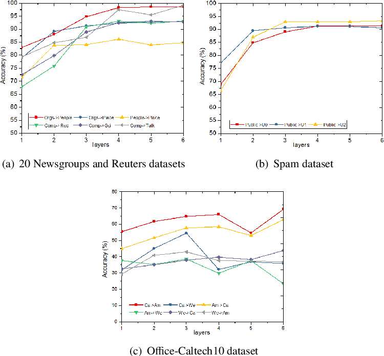 Figure 4 for Semi-supervised representation learning via dual autoencoders for domain adaptation