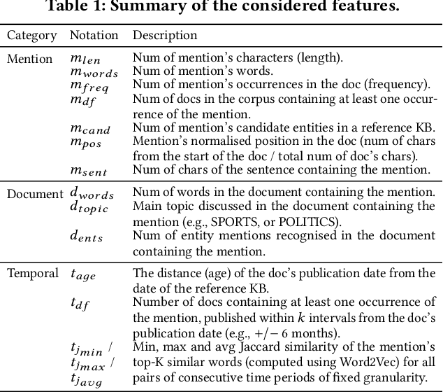 Figure 1 for Same but Different: Distant Supervision for Predicting and Understanding Entity Linking Difficulty