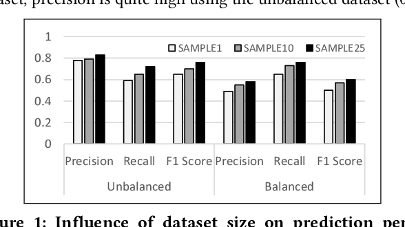Figure 2 for Same but Different: Distant Supervision for Predicting and Understanding Entity Linking Difficulty