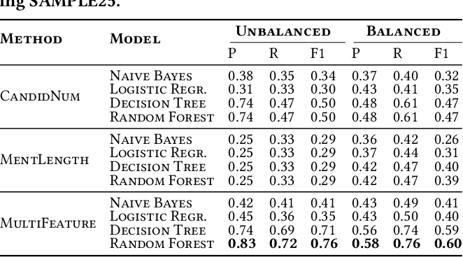 Figure 3 for Same but Different: Distant Supervision for Predicting and Understanding Entity Linking Difficulty