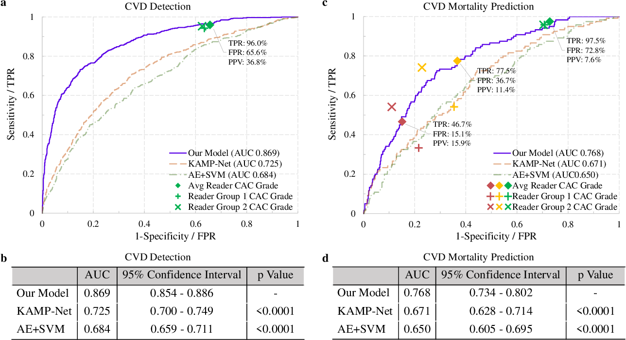 Figure 3 for Deep Learning Predicts Cardiovascular Disease Risks from Lung Cancer Screening Low Dose Computed Tomography