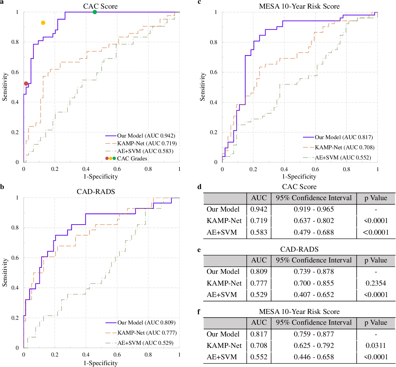 Figure 4 for Deep Learning Predicts Cardiovascular Disease Risks from Lung Cancer Screening Low Dose Computed Tomography