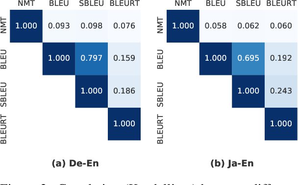 Figure 3 for Reward Optimization for Neural Machine Translation with Learned Metrics