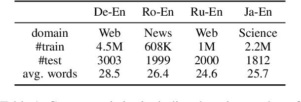 Figure 1 for Reward Optimization for Neural Machine Translation with Learned Metrics