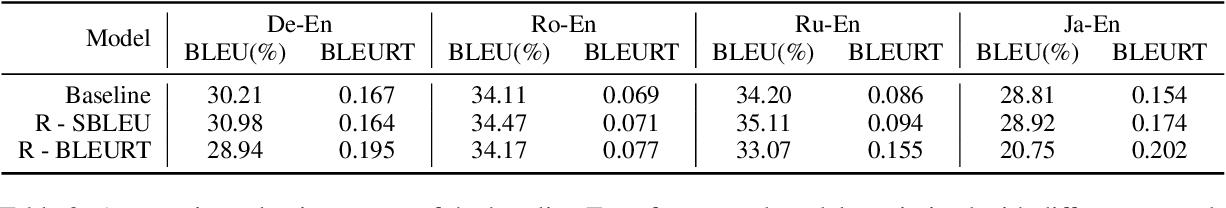 Figure 4 for Reward Optimization for Neural Machine Translation with Learned Metrics