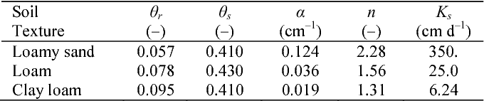 Table 1. Soil hydraulic parameters in Eqs. (1) and (2) for the three soils used in the simulations.
