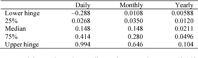 Table 2. Statistical parameters of recharge rates at the Cerrado site as obtained with daily, monthly, and yearly averaged meteorological data.