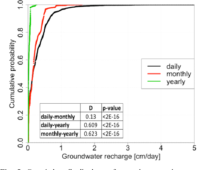 Fig. 5. Cumulative distributions of groundwater recharge rates obtained using daily, monthly, and yearly averaged meteorological data from the Cerrado site (the table shows results of the Kolmogorov-Smirnov test).