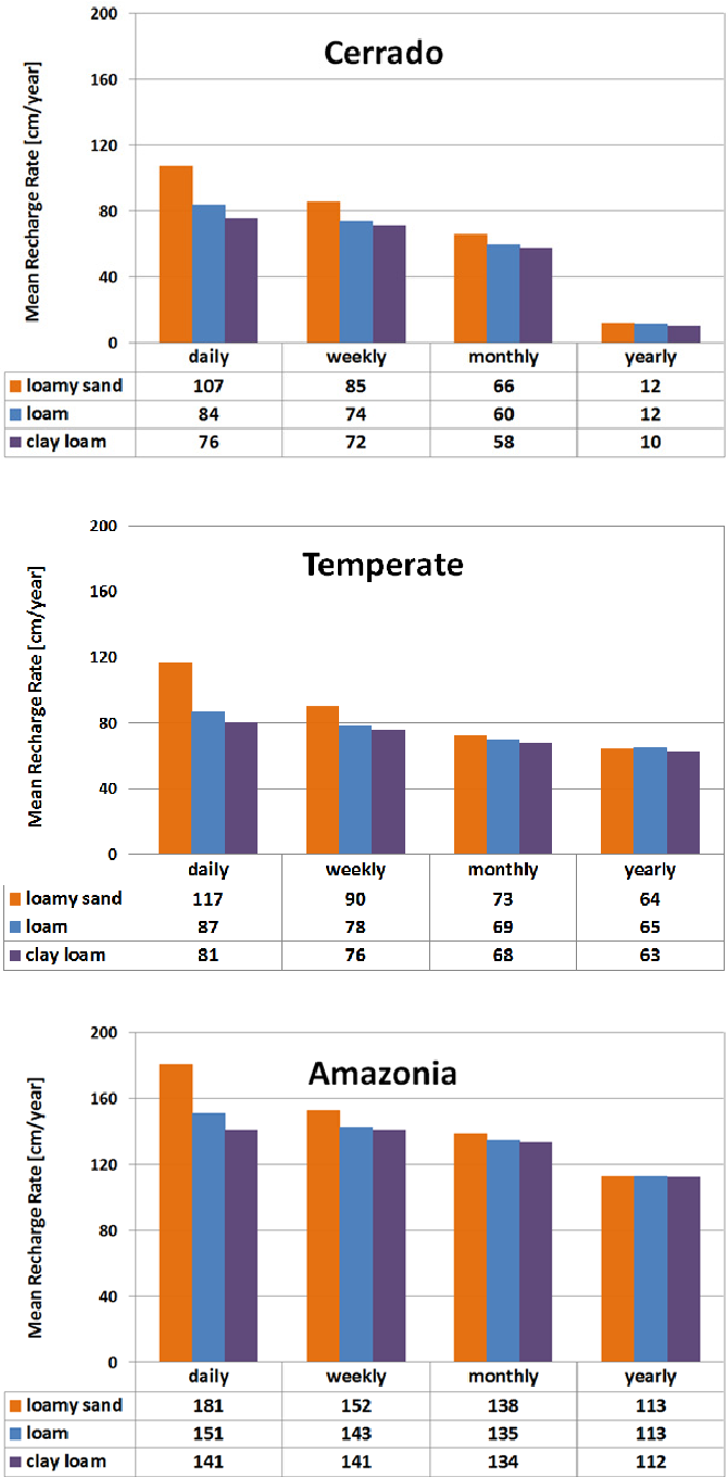 Fig. 8. Calculated average annual recharge rates at the Cerrado (top), Temperate (middle) and Amazonia (bottom) sites as obtained using daily, monthly, and yearly averaged meteorological data.