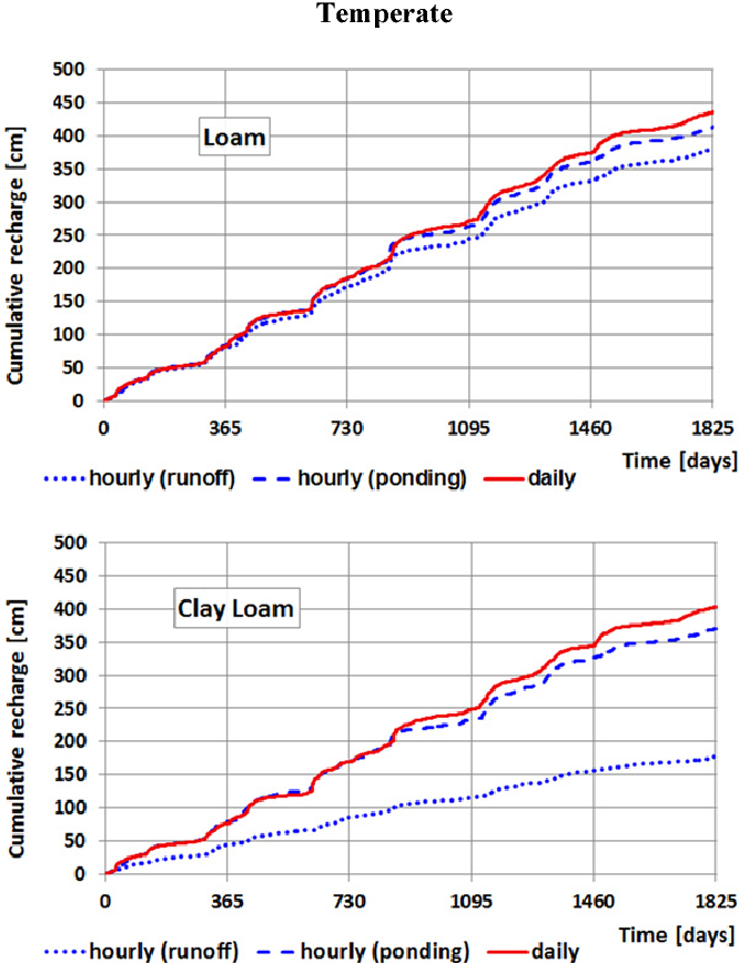 Fig. 10. HYDRUS-1D calculated cumulative recharge rates obtained with hourly and daily data for the loam (top) and clay loam (bottom) soils with and without ponding.
