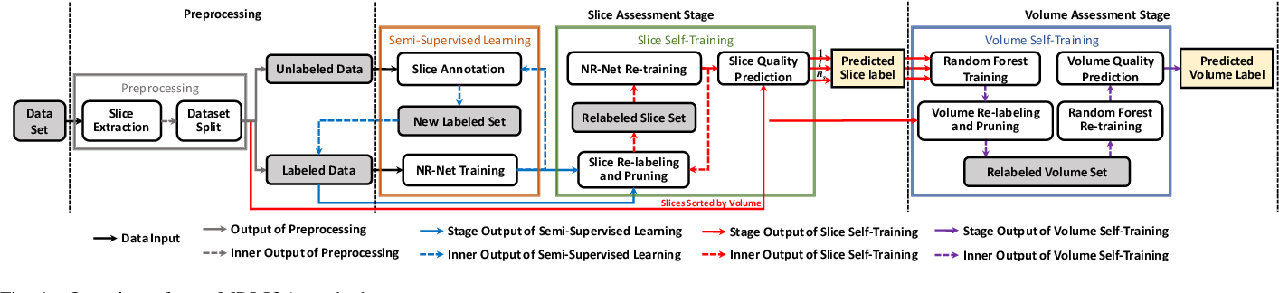 Figure 1 for Real-Time Quality Assessment of Pediatric MRI via Semi-Supervised Deep Nonlocal Residual Neural Networks