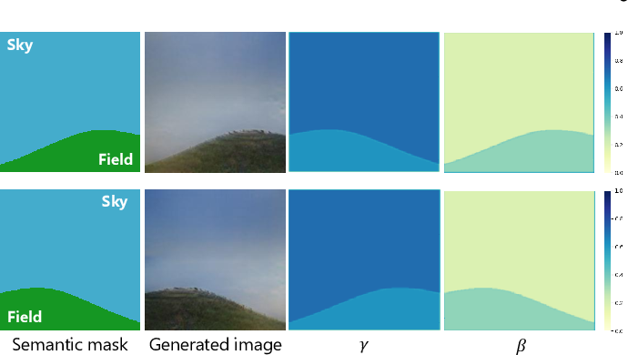 Figure 2 for Semantic Image Synthesis via Efficient Class-Adaptive Normalization