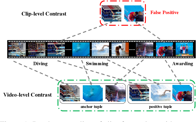 Figure 1 for Video Contrastive Learning with Global Context