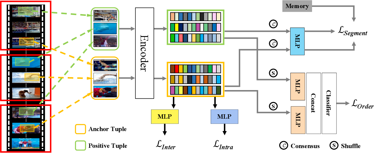 Figure 3 for Video Contrastive Learning with Global Context