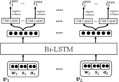 Figure 3 for Adversarial Multitask Learning for Joint Multi-Feature and Multi-Dialect Morphological Modeling