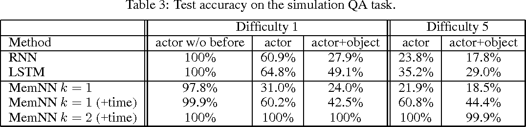 Figure 3 for Memory Networks