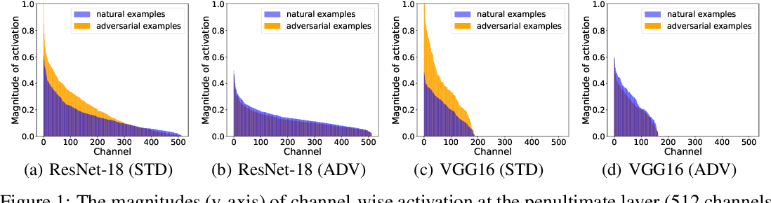 Figure 1 for Improving Adversarial Robustness via Channel-wise Activation Suppressing