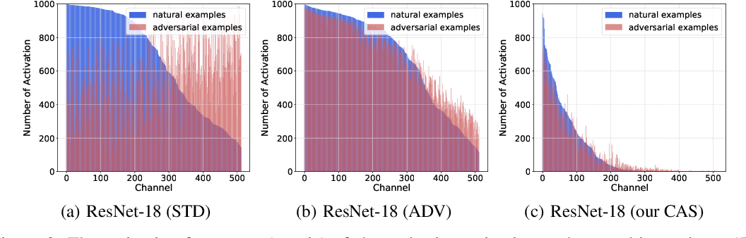 Figure 3 for Improving Adversarial Robustness via Channel-wise Activation Suppressing