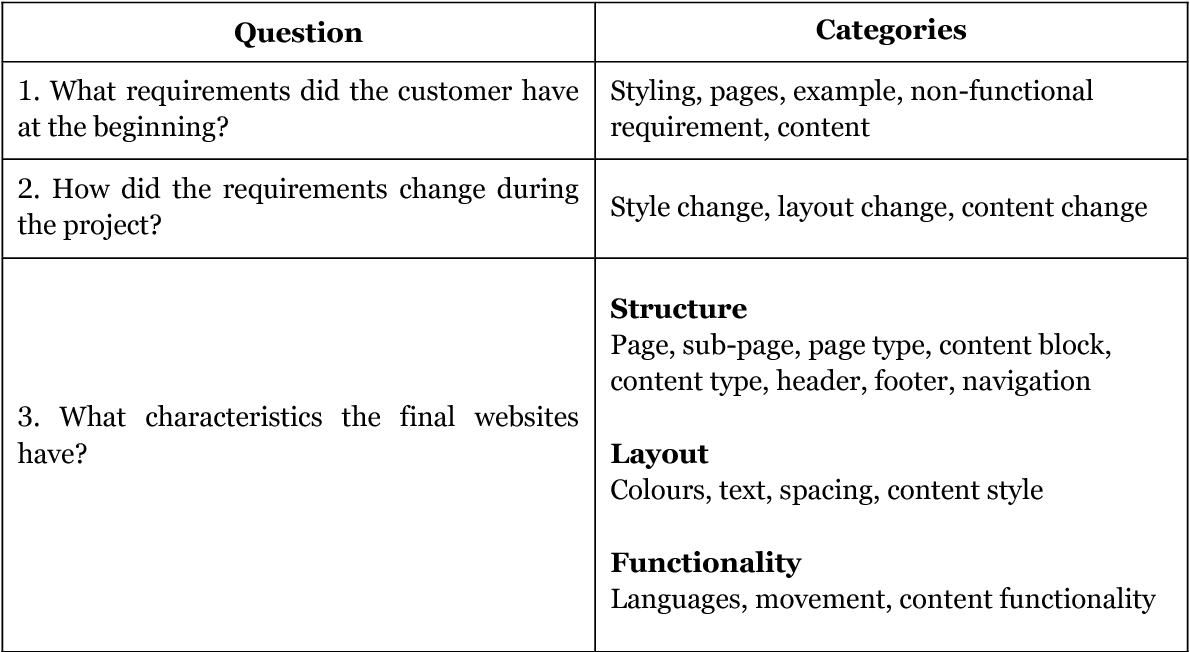 PDF] Parametric Modelling in Website Design: A Solution for