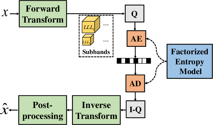 Figure 1 for iWave3D: End-to-end Brain Image Compression with Trainable 3-D Wavelet Transform
