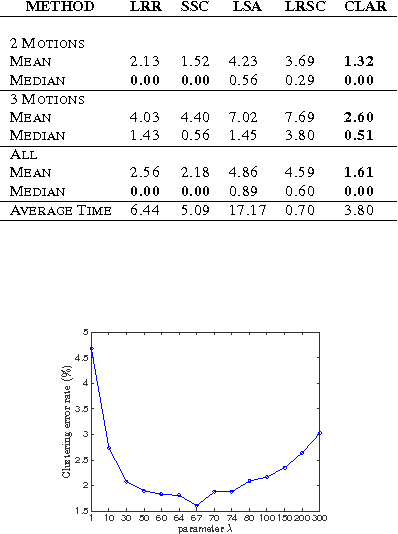Figure 3 for Robust Subspace Clustering via Smoothed Rank Approximation
