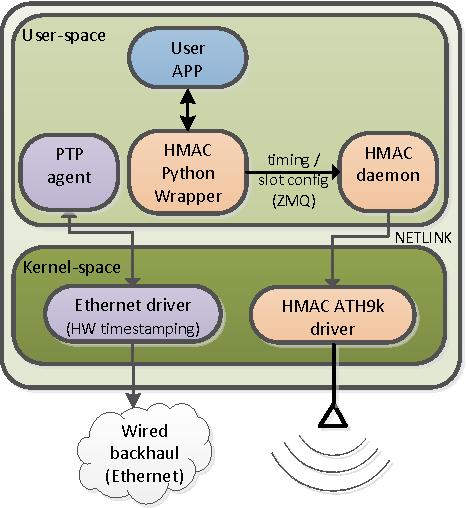 Figure 9 from hMAC: Enabling Hybrid TDMA/CSMA on IEEE 802 11